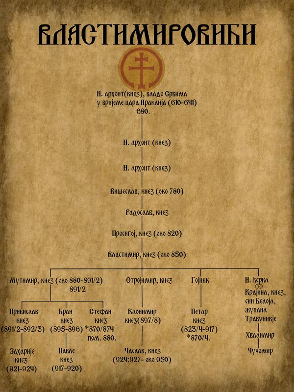 Vlastimirovici_rodoslovna_tablica